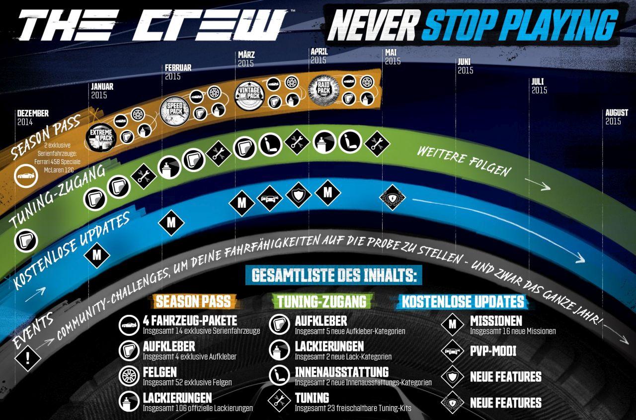 The Crew Live Inhalte