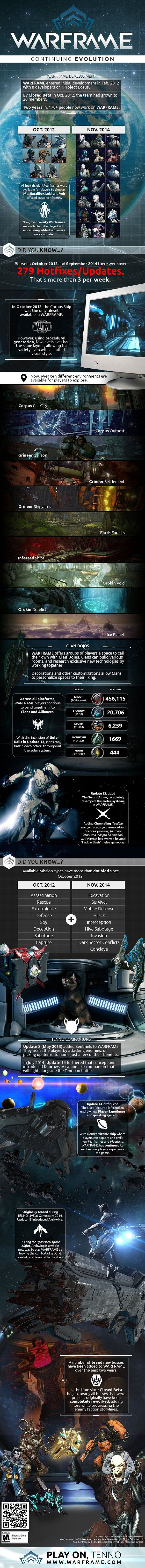 Warframe_Zwei-Jahres-Infografik