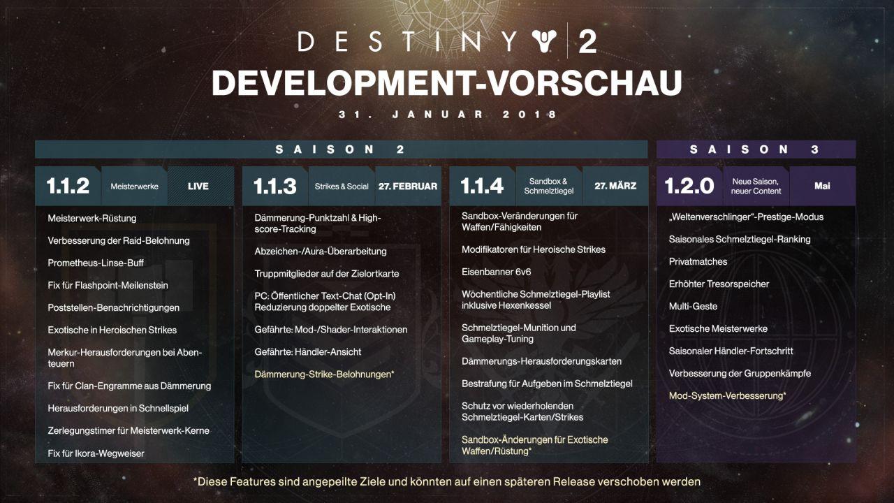 Destiny 2 Roadmap Q1 2018