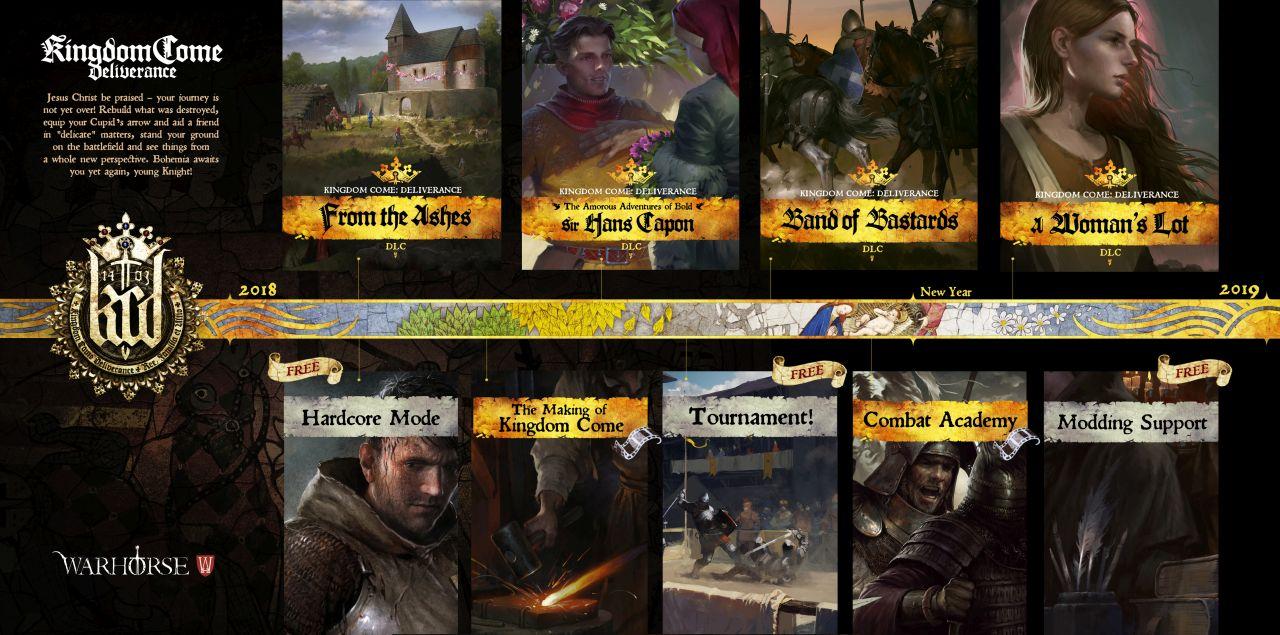 Kingdom Come: Deliverance - DLC Roadmap