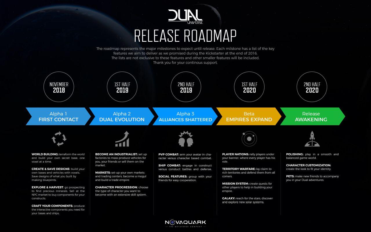 Dual Universe Roadmap